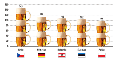 We are also in the lead when it comes to beer consumer per person per year!  VisitPivo.cz